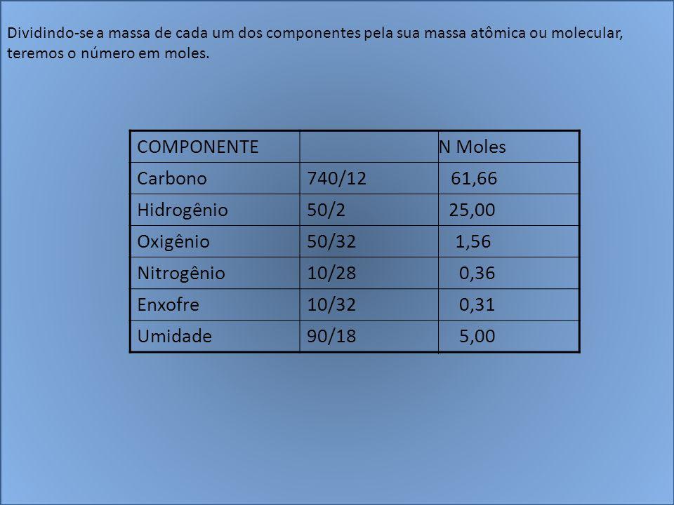 Dividindo-se a massa de cada um dos componentes pela sua massa atômica ou molecular, teremos o número em moles. COMPONENTE N Moles Carbono740/12 61,66