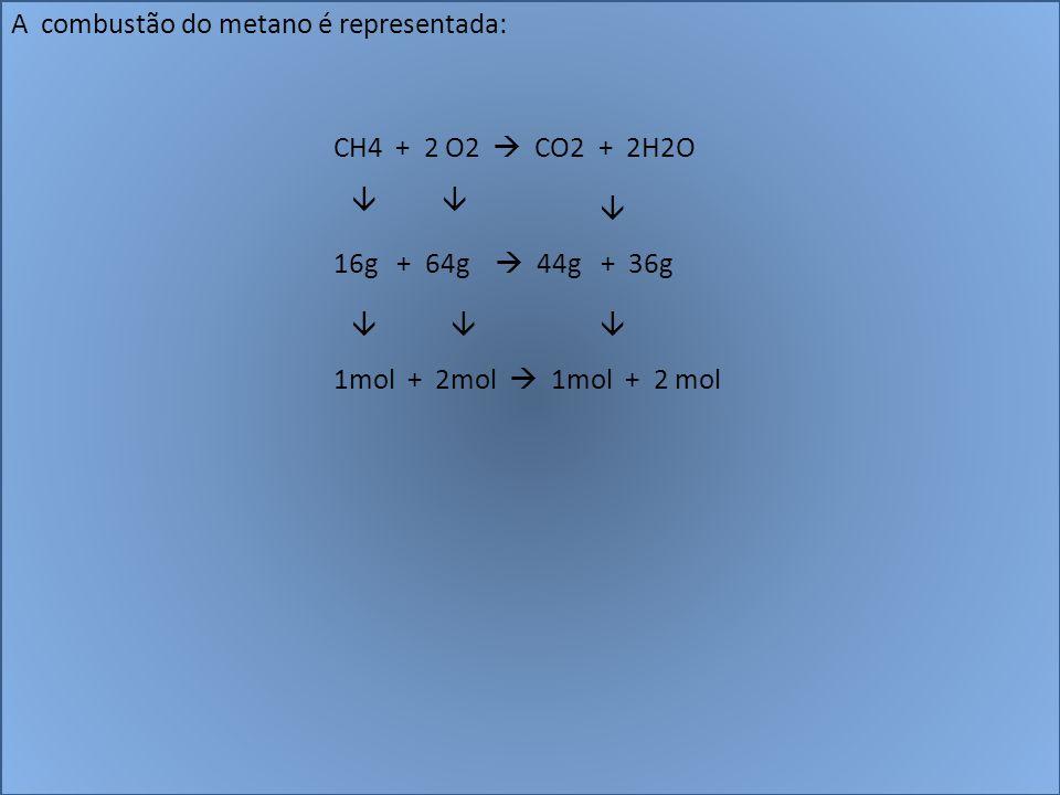 A combustão do metano é representada: CH4 + 2 O2 CO2 + 2H2O 16g + 64g 44g + 36g 1mol + 2mol 1mol + 2 mol
