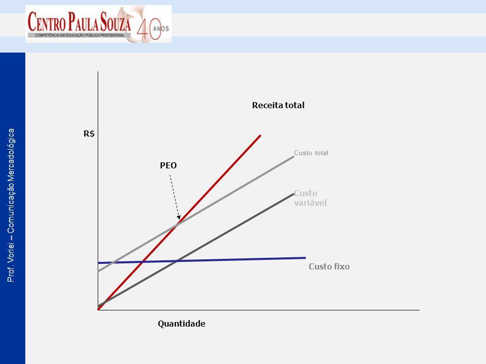 Prof. Vorlei – Comunicação Mercadológica R$ PEO Custo total Custo variável Custo fixo Quantidade Receita total