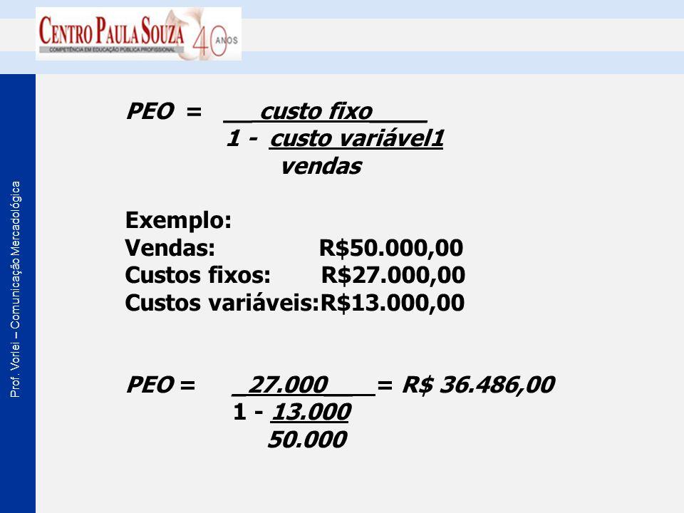 Prof. Vorlei – Comunicação Mercadológica PEO = __ custo fixo____ 1 - custo variável1 vendas Exemplo: Vendas: R$50.000,00 Custos fixos: R$27.000,00 Cus