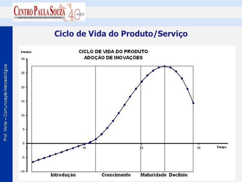 Prof. Vorlei – Comunicação Mercadológica Ciclo de Vida do Produto/Serviço