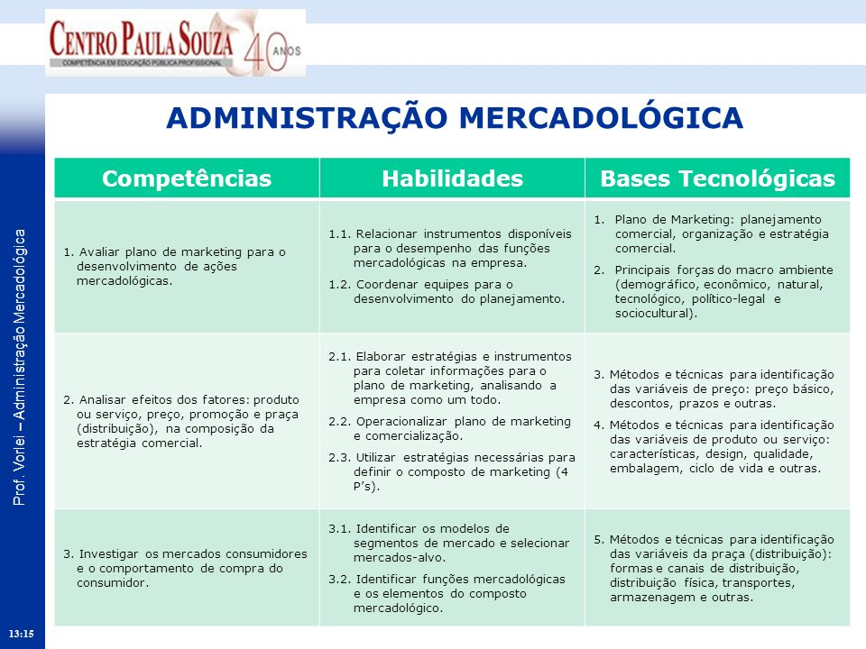 Prof. Vorlei – Administração Mercadológica ADMINISTRAÇÃO MERCADOLÓGICA CompetênciasHabilidadesBases Tecnológicas 1. Avaliar plano de marketing para o