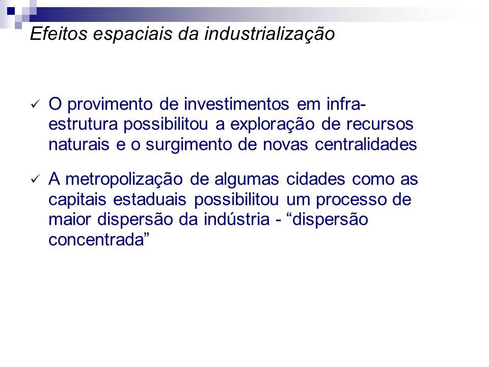 Distribuição espacial das firmas: concentração industrial na região Sudeste Na região Sudeste estão: 53% do total de pessoas ocupadas na indústria 68% das exportações 69% das importações