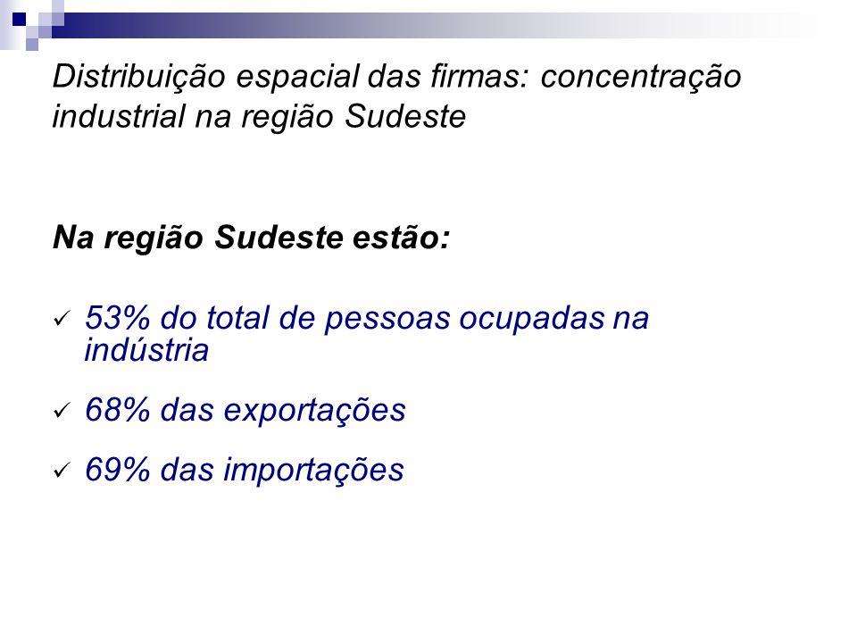 Distribuição espacial das firmas: concentração industrial na região Sudeste Na região Sudeste estão: 53% do total de pessoas ocupadas na indústria 68%