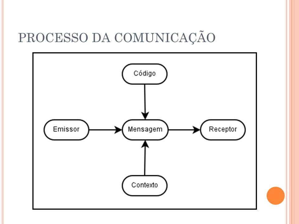 Processo da Comunicação EMISSOR codificação RECEPTOR decodificação canal mensagem