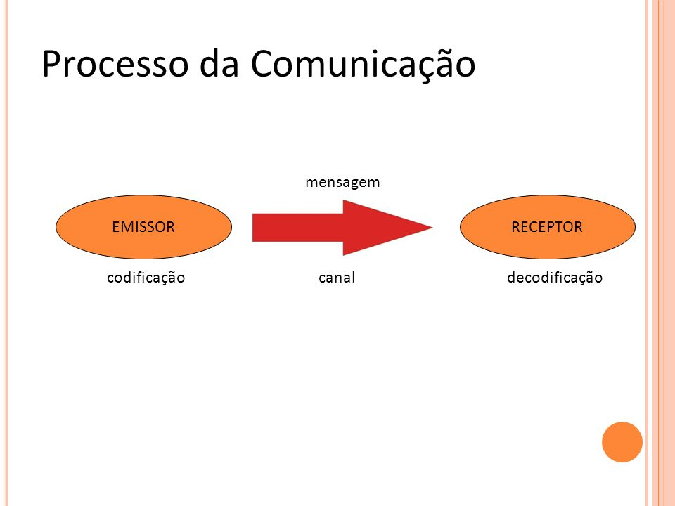 ELEMENTOS DO PROCESSO DA COMUNICAÇÃO Emissor : A fonte da informação.