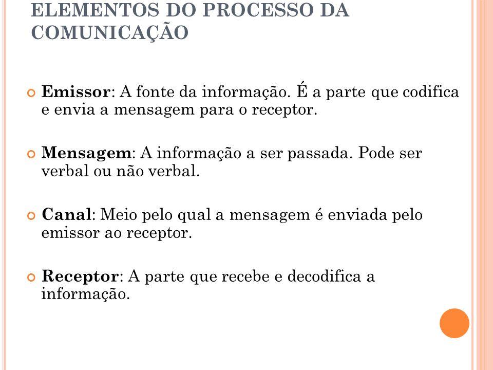 ELEMENTOS DO PROCESSO DA COMUNICAÇÃO Emissor : A fonte da informação. É a parte que codifica e envia a mensagem para o receptor. Mensagem : A informaç