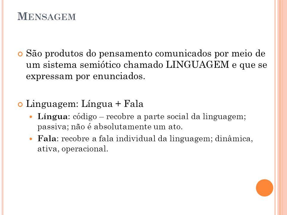 M ENSAGEM São produtos do pensamento comunicados por meio de um sistema semiótico chamado LINGUAGEM e que se expressam por enunciados. Linguagem: Líng
