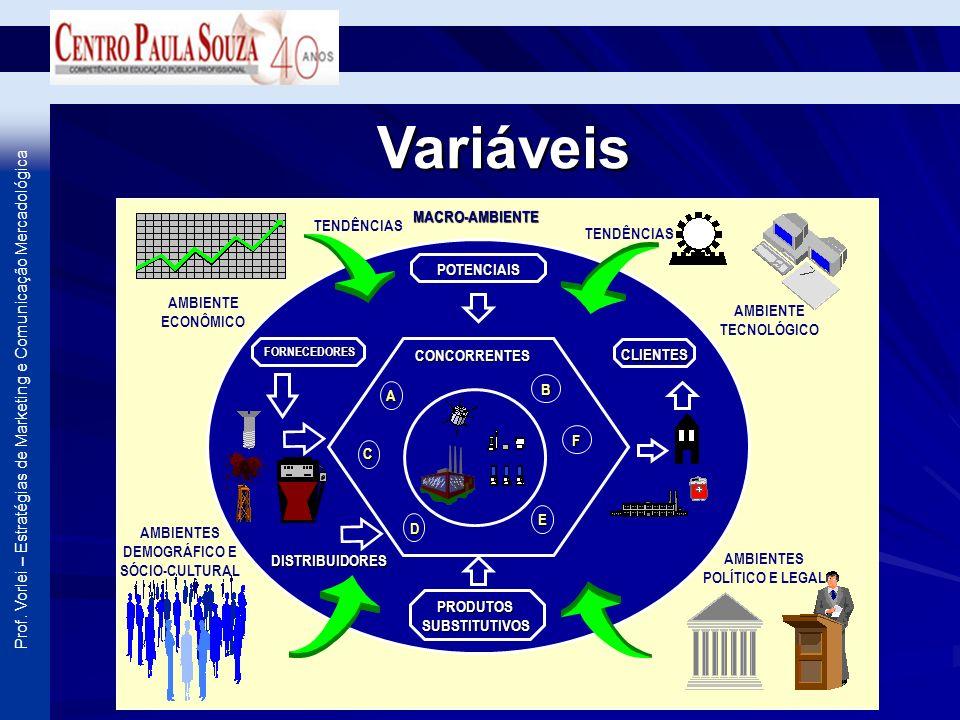 Prof. Vorlei – Estratégias de Marketing e Comunicação Mercadológica Variáveis POTENCIAIS PRODUTOSSUBSTITUTIVOS CONCORRENTES MACRO-AMBIENTE AMBIENTE EC
