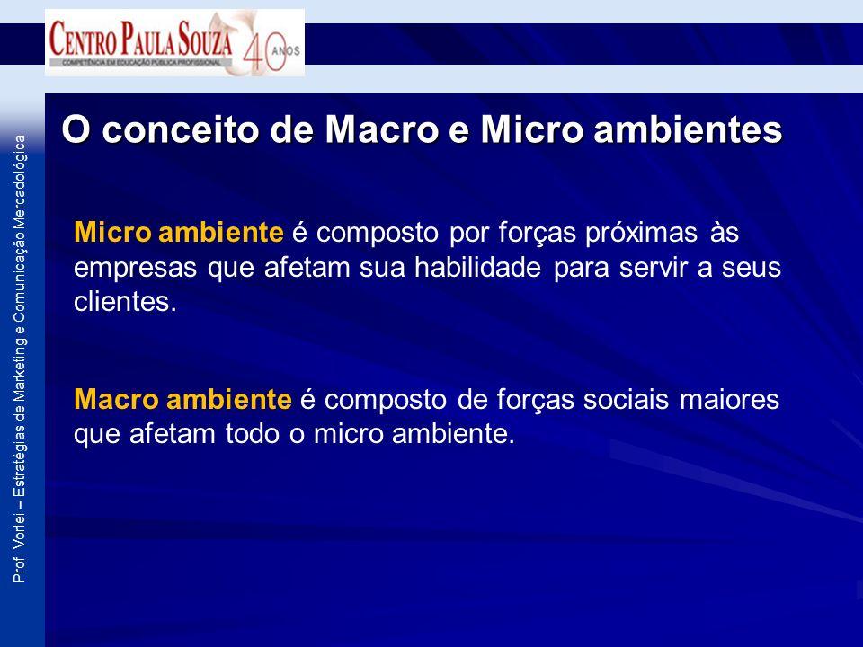 Prof. Vorlei – Estratégias de Marketing e Comunicação Mercadológica O conceito de Macro e Micro ambientes Micro ambiente é composto por forças próxima