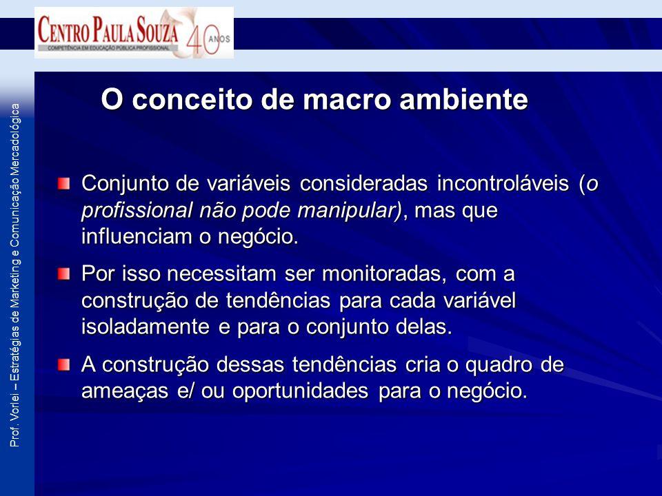 Prof. Vorlei – Estratégias de Marketing e Comunicação Mercadológica O conceito de macro ambiente Conjunto de variáveis consideradas incontroláveis (o