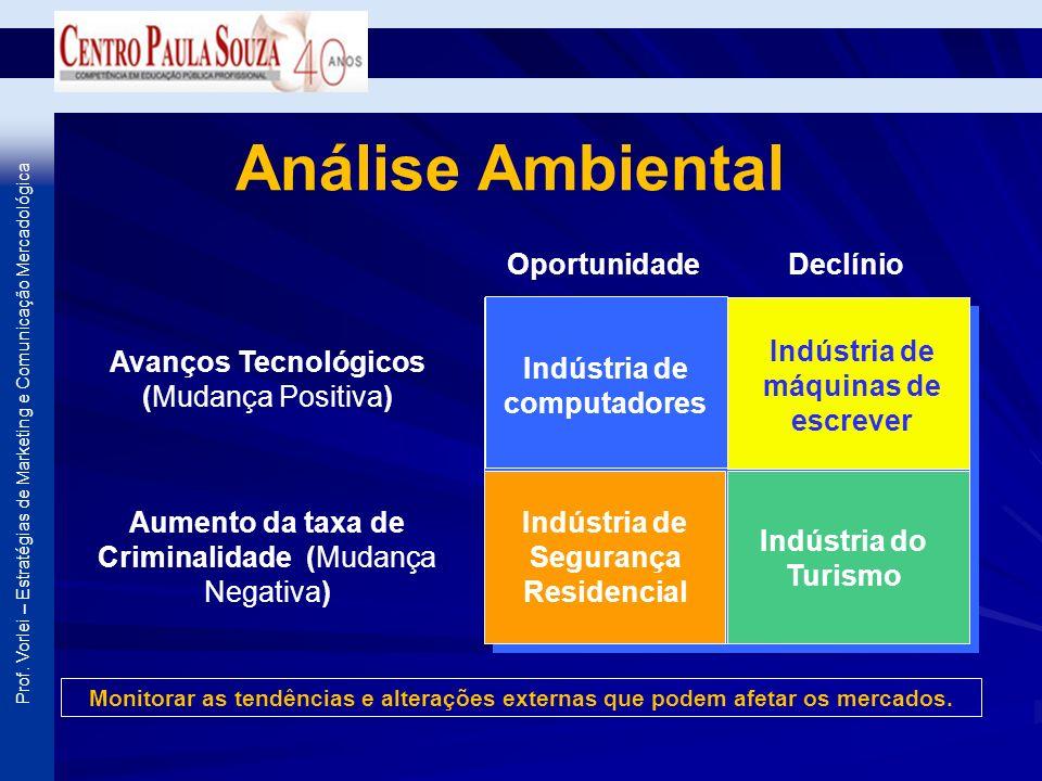 Prof. Vorlei – Estratégias de Marketing e Comunicação Mercadológica Análise Ambiental Monitorar as tendências e alterações externas que podem afetar o