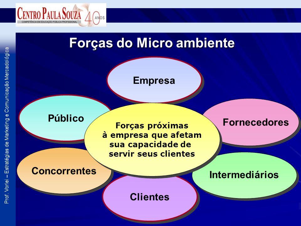 Prof. Vorlei – Estratégias de Marketing e Comunicação Mercadológica Forças do Micro ambiente Empresa Clientes Público Fornecedores Concorrentes Interm