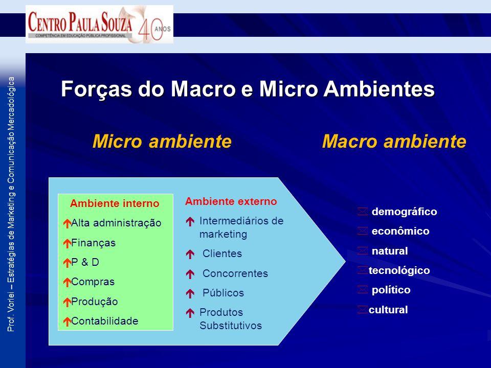 Prof. Vorlei – Estratégias de Marketing e Comunicação Mercadológica Ambiente interno é Alta administração é Finanças é P & D é Compras é Produção é Co