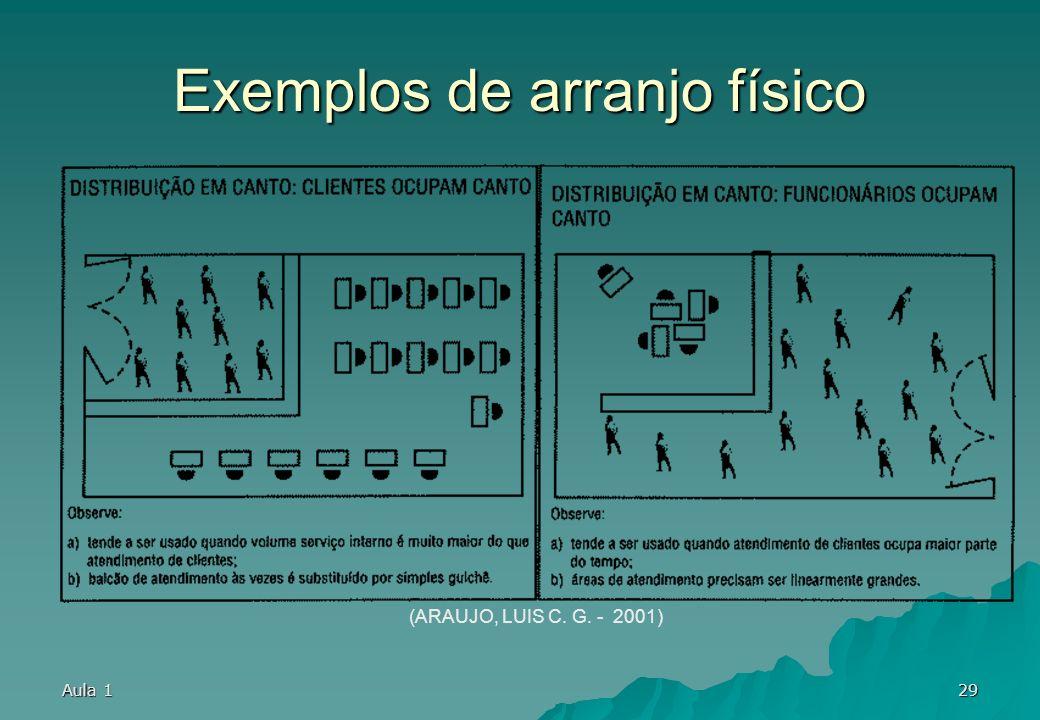 Aula 128 Exemplos de arranjo físico (ARAUJO, LUIS C. G. - 2001)