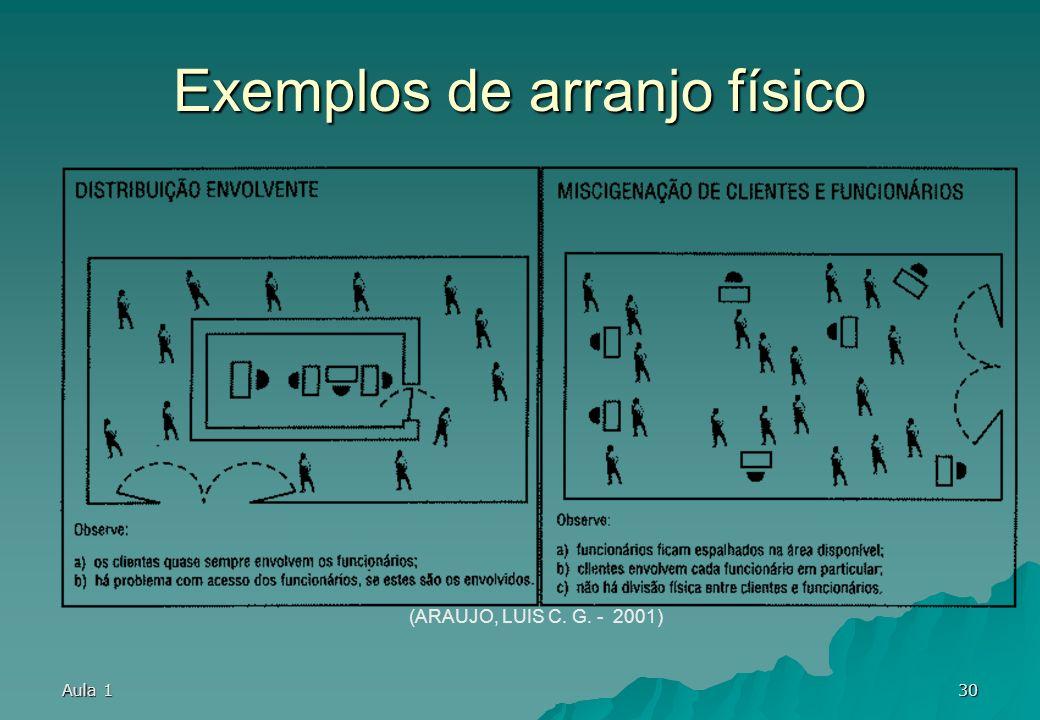 Aula 129 Exemplos de arranjo físico (ARAUJO, LUIS C. G. - 2001)