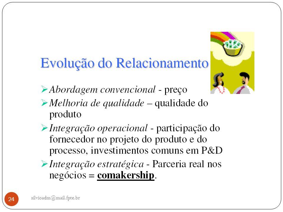 silvioadm@mail.fpte.br 24
