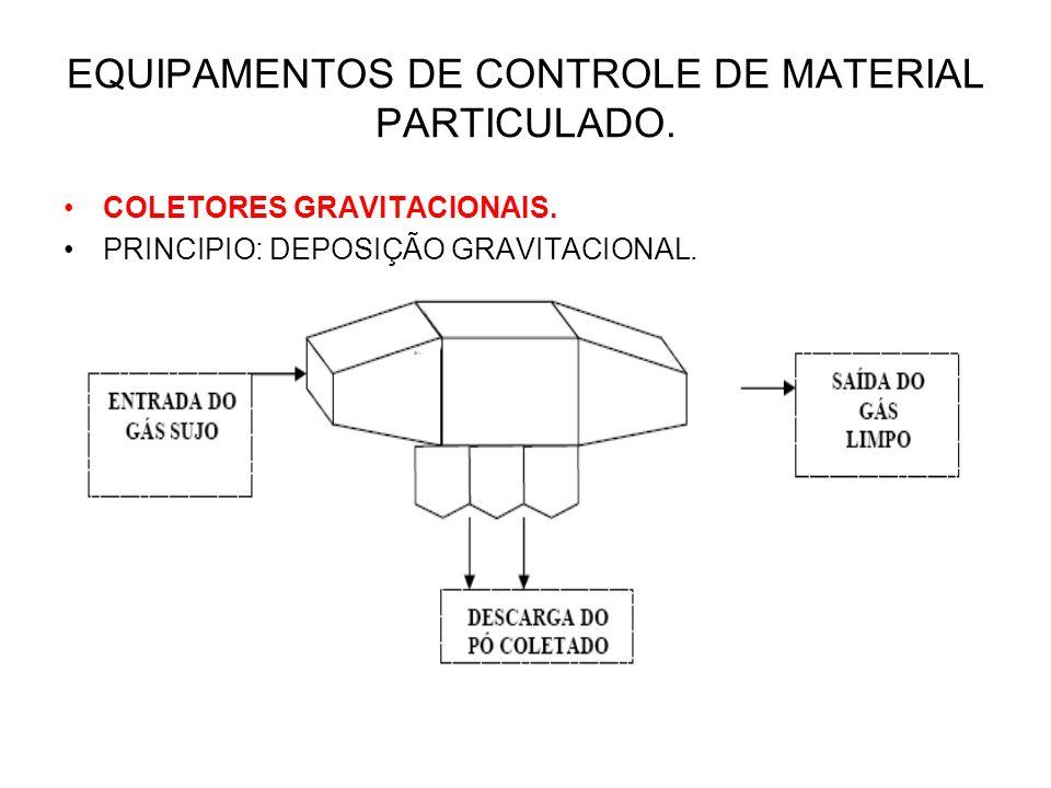EQUIPAMENTOS DE CONTROLE DE MATERIAL PARTICULADO. COLETORES GRAVITACIONAIS. PRINCIPIO: DEPOSIÇÃO GRAVITACIONAL.