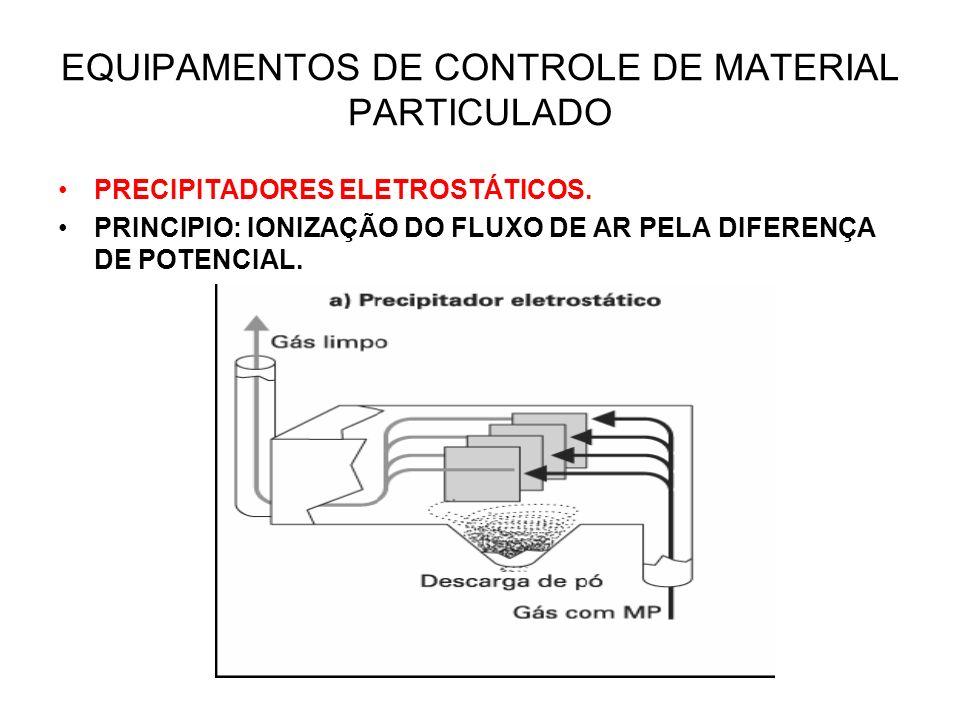 EQUIPAMENTOS DE CONTROLE DE MATERIAL PARTICULADO PRECIPITADORES ELETROSTÁTICOS. PRINCIPIO: IONIZAÇÃO DO FLUXO DE AR PELA DIFERENÇA DE POTENCIAL.