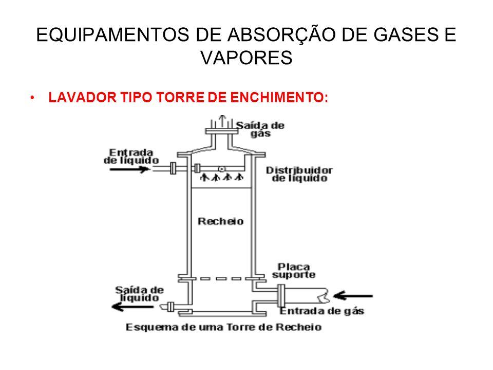 EQUIPAMENTOS DE ABSORÇÃO DE GASES E VAPORES LAVADOR TIPO TORRE DE ENCHIMENTO:
