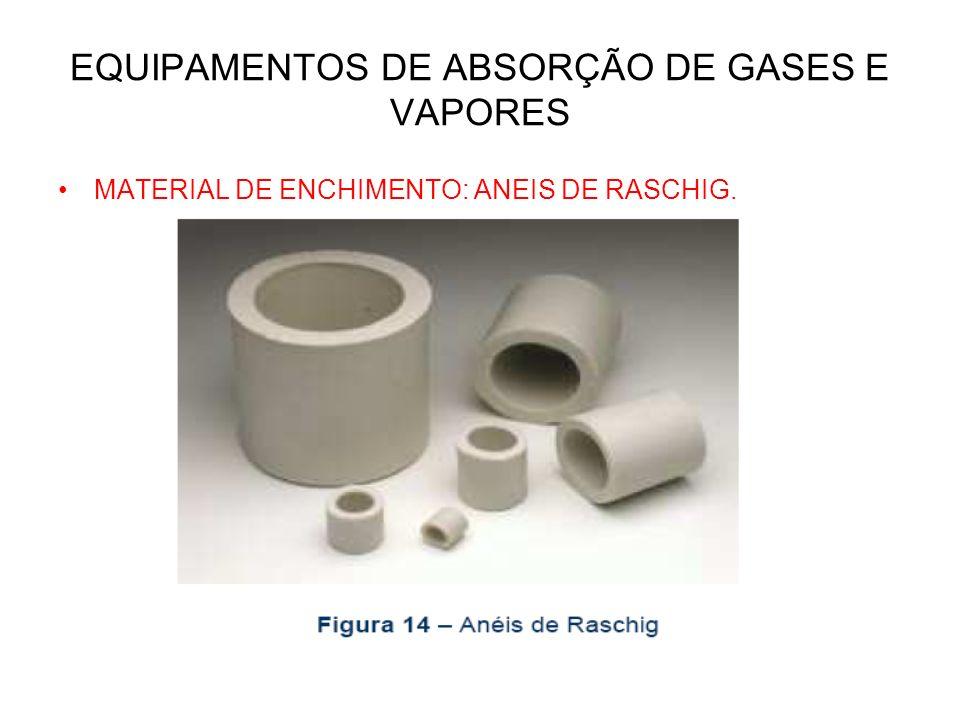 EQUIPAMENTOS DE ABSORÇÃO DE GASES E VAPORES MATERIAL DE ENCHIMENTO: ANEIS DE RASCHIG.