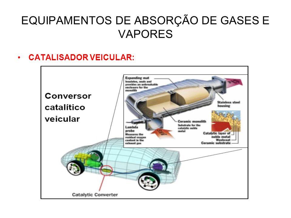 EQUIPAMENTOS DE ABSORÇÃO DE GASES E VAPORES CATALISADOR VEICULAR: