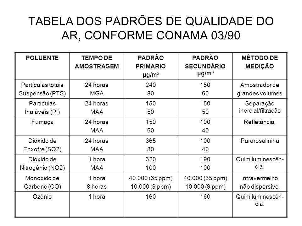 TABELA DOS PADRÕES DE QUALIDADE DO AR, CONFORME CONAMA 03/90 POLUENTETEMPO DE AMOSTRAGEM PADRÃO PRIMARIO μg/m³ PADRÃO SECUNDÁRIO μg/m³ MÉTODO DE MEDIÇ