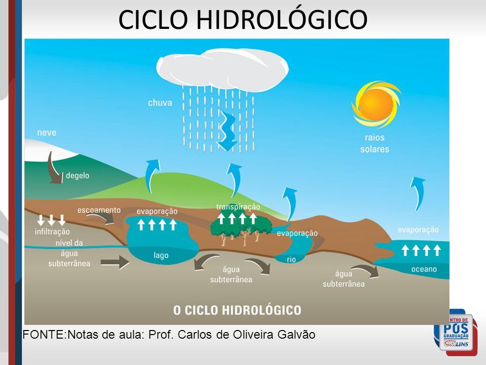 CICLO HIDROLÓGICO FONTE:Notas de aula: Prof. Carlos de Oliveira Galvão