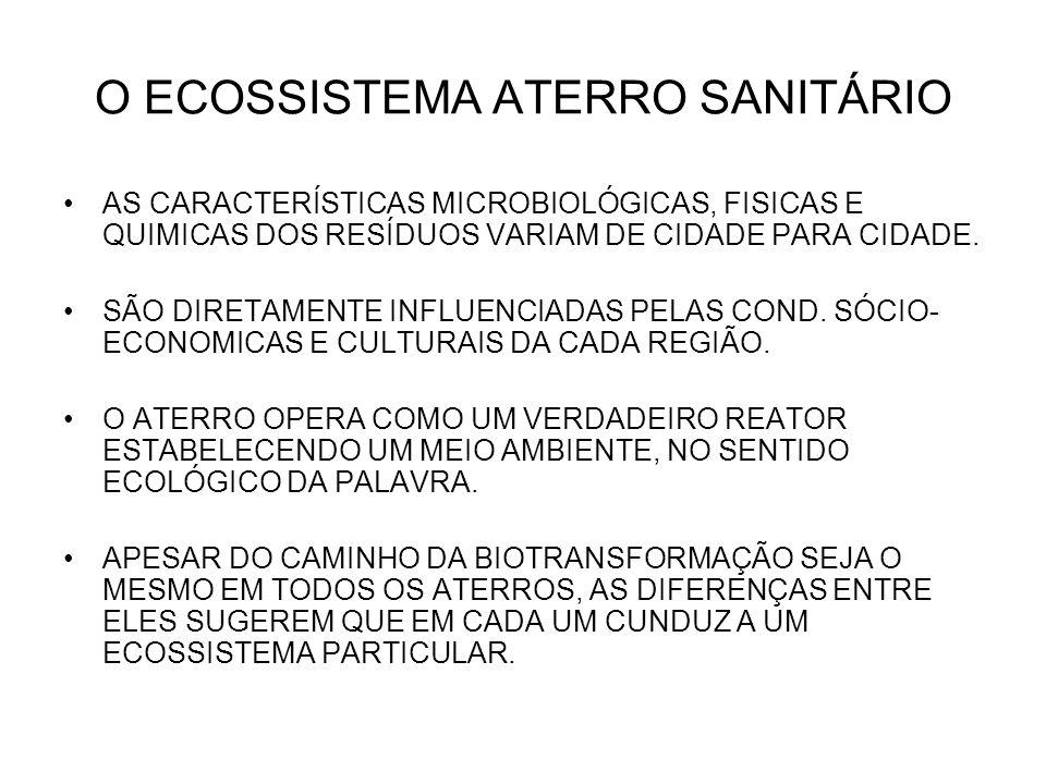 O ECOSSISTEMA ATERRO SANITÁRIO AS CARACTERÍSTICAS MICROBIOLÓGICAS, FISICAS E QUIMICAS DOS RESÍDUOS VARIAM DE CIDADE PARA CIDADE. SÃO DIRETAMENTE INFLU