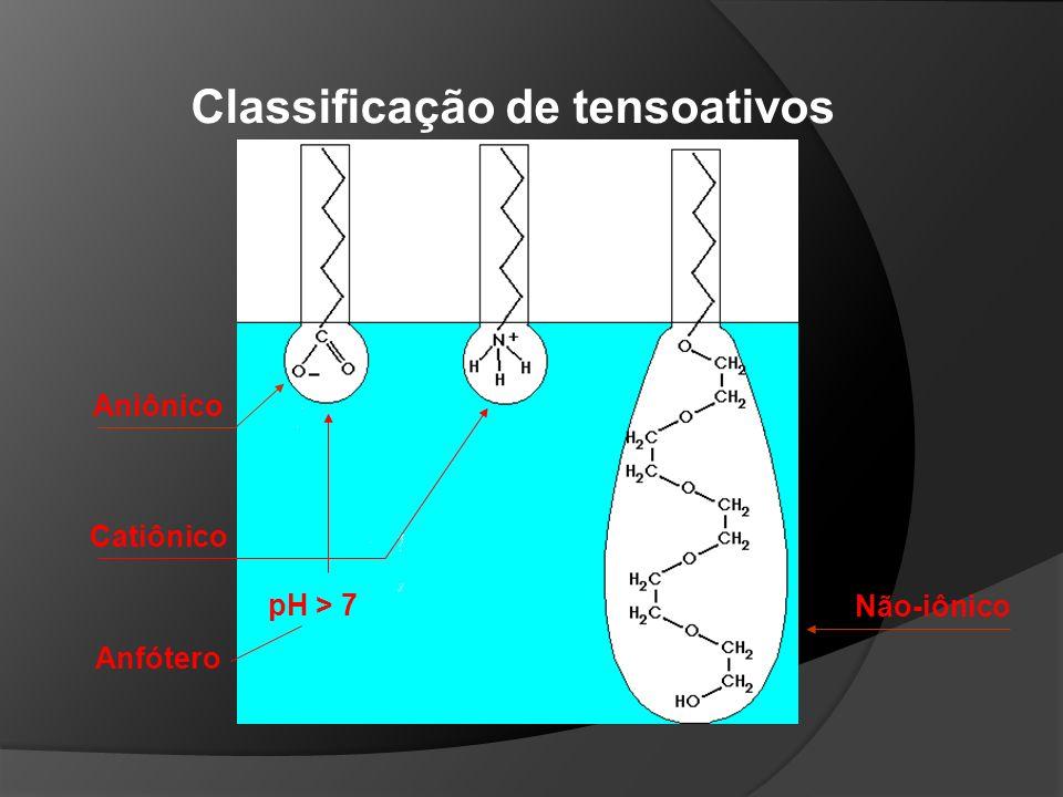 Primeiro tensoativo sintético: o sabão