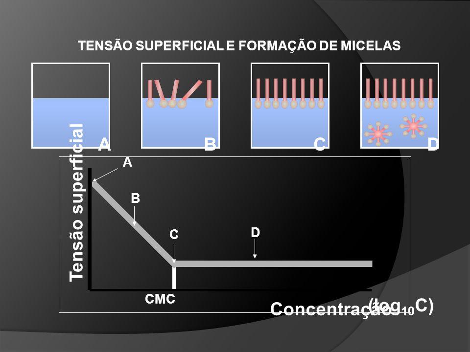 Catiônicos Parte hidrófila composta por grupos com carga positiva Quaternários de amônio com cadeia graxa Anfóteros Parte hidrófila pode apresentar ca