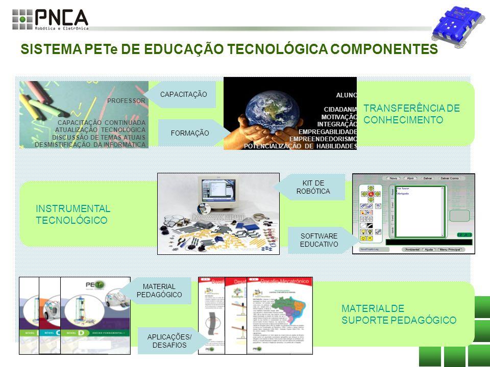 5 SISTEMA PETe DE EDUCAÇÃO TECNOLÓGICA COMPONENTES ALUNO CIDADANIA MOTIVAÇÃO INTEGRAÇÃO EMPREGABILIDADE EMPREENDEDORISMO POTENCIALIZAÇÃO DE HABILIDADE