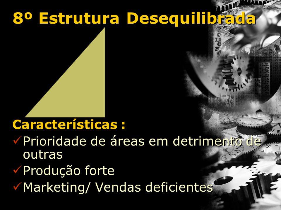 8º Estrutura Desequilibrada Características : Prioridade de áreas em detrimento de outras Produção forte Marketing/ Vendas deficientes Características