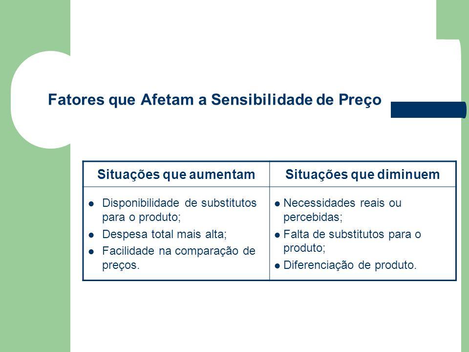 Fatores que Afetam a Sensibilidade de Preço Situações que aumentamSituações que diminuem Disponibilidade de substitutos para o produto; Despesa total