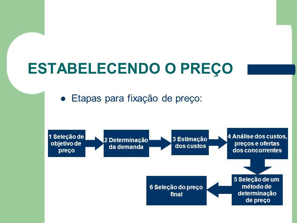 ESTABELECENDO O PREÇO Etapas para fixação de preço: 1 Seleção de objetivo de preço 2 Determinação da demanda 3 Estimação dos custos 4 Análise dos cust