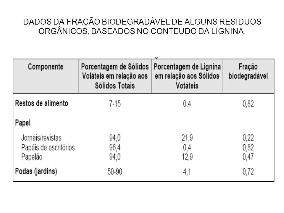 DADOS DA FRAÇÃO BIODEGRADÁVEL DE ALGUNS RESÍDUOS ORGÂNICOS, BASEADOS NO CONTEUDO DA LIGNINA.