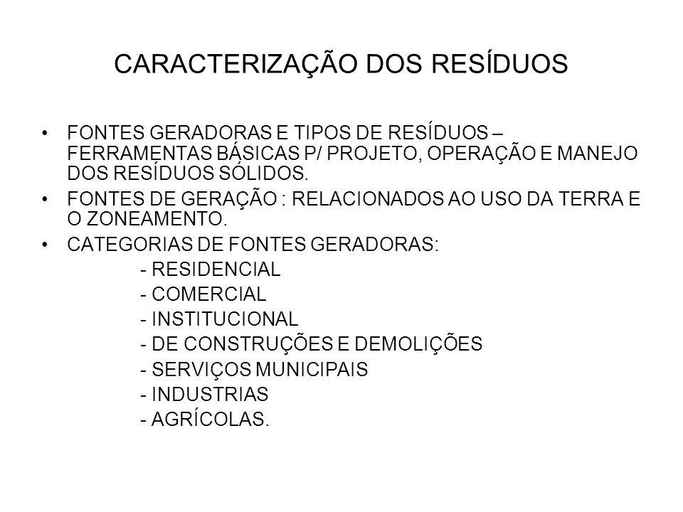 CARACTERIZAÇÃO DOS RESÍDUOS FONTES GERADORAS E TIPOS DE RESÍDUOS – FERRAMENTAS BÁSICAS P/ PROJETO, OPERAÇÃO E MANEJO DOS RESÍDUOS SÓLIDOS. FONTES DE G