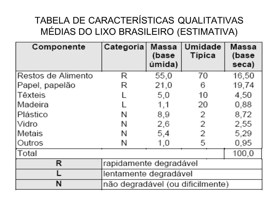 TABELA DE CARACTERÍSTICAS QUALITATIVAS MÉDIAS DO LIXO BRASILEIRO (ESTIMATIVA)