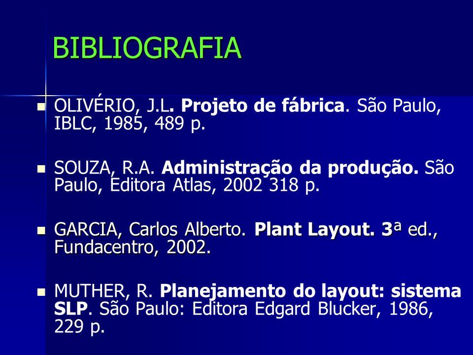 BIBLIOGRAFIA OLIVÉRIO, J.L. Projeto de fábrica. São Paulo, IBLC, 1985, 489 p. SOUZA, R.A. Administração da produção. São Paulo, Editora Atlas, 2002 31