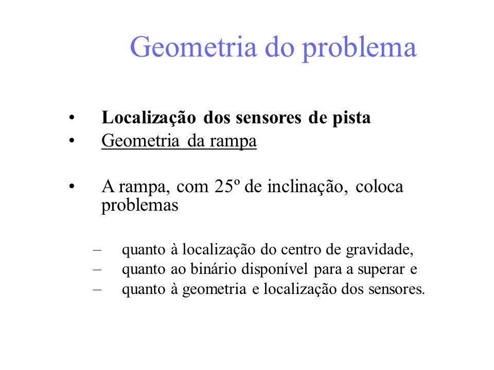 Geometria do problema Localização dos sensores de pista Geometria da rampa A rampa, com 25º de inclinação, coloca problemas –quanto à localização do centro de gravidade, –quanto ao binário disponível para a superar e –quanto à geometria e localização dos sensores.