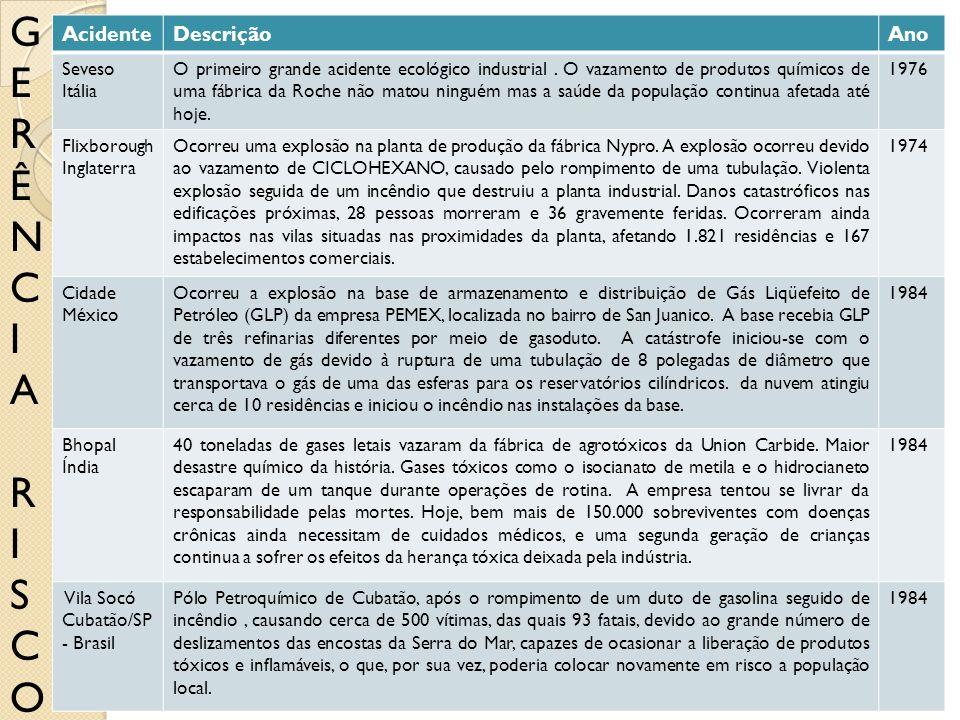 Acidente de Seveso (Itália) Acidente de Flixborough (Inglaterra) Acidente de Cidade do México (México) Acidente de Bhopal (Índia) Acidente da Vila Soc