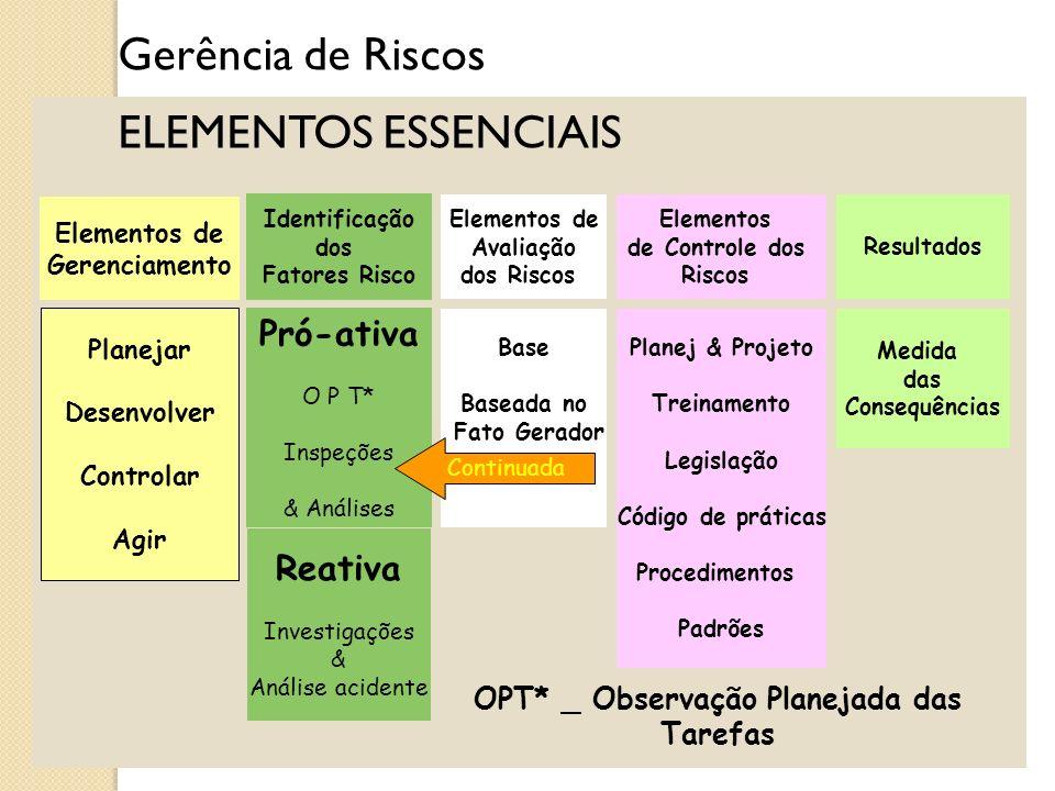 Gerência de Riscos PRINCIPIOS DE AVALIAÇÃO DE RISCOS FIAR Identificação dos Agentes processo de reconhecer quais agentes estão presentes e definir sua