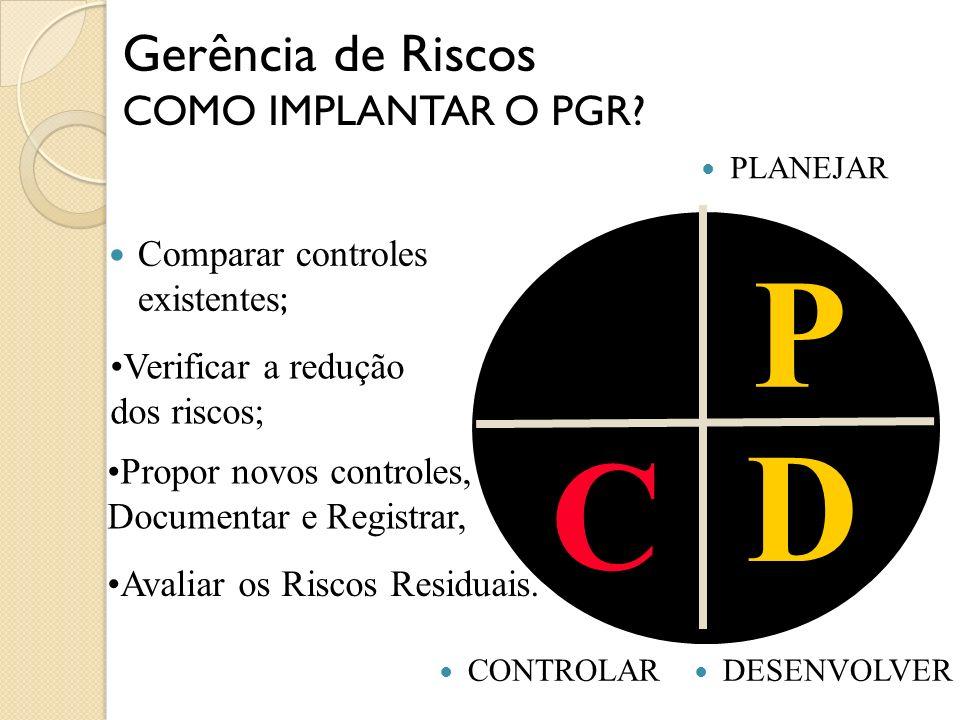 Treinar equipe de trabalho ; P D Fazer levantamento de campo; Avaliar os Riscos Inerentes ou Riscos Iniciais. Gerência de Riscos COMO IMPLANTAR O PGR?