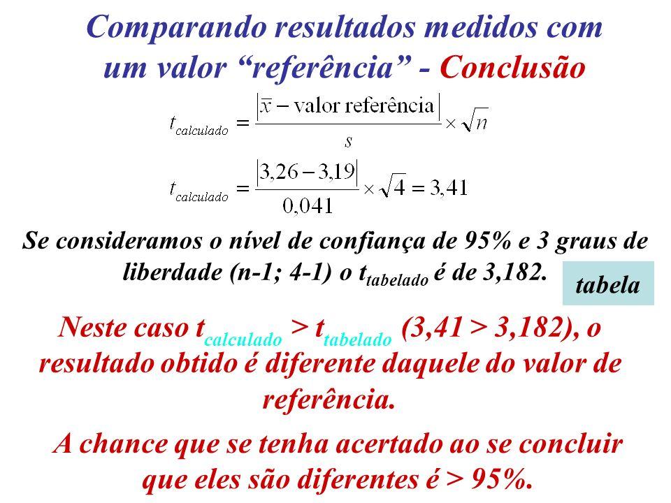 Se consideramos o nível de confiança de 95% e 3 graus de liberdade (n-1; 4-1) o t tabelado é de 3,182. Neste caso t calculado > t tabelado (3,41 > 3,1