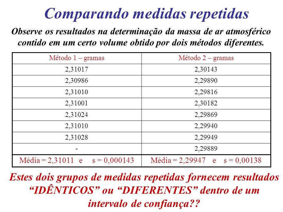 Comparando medidas repetidas Observe os resultados na determinação da massa de ar atmosférico contido em um certo volume obtido por dois métodos difer