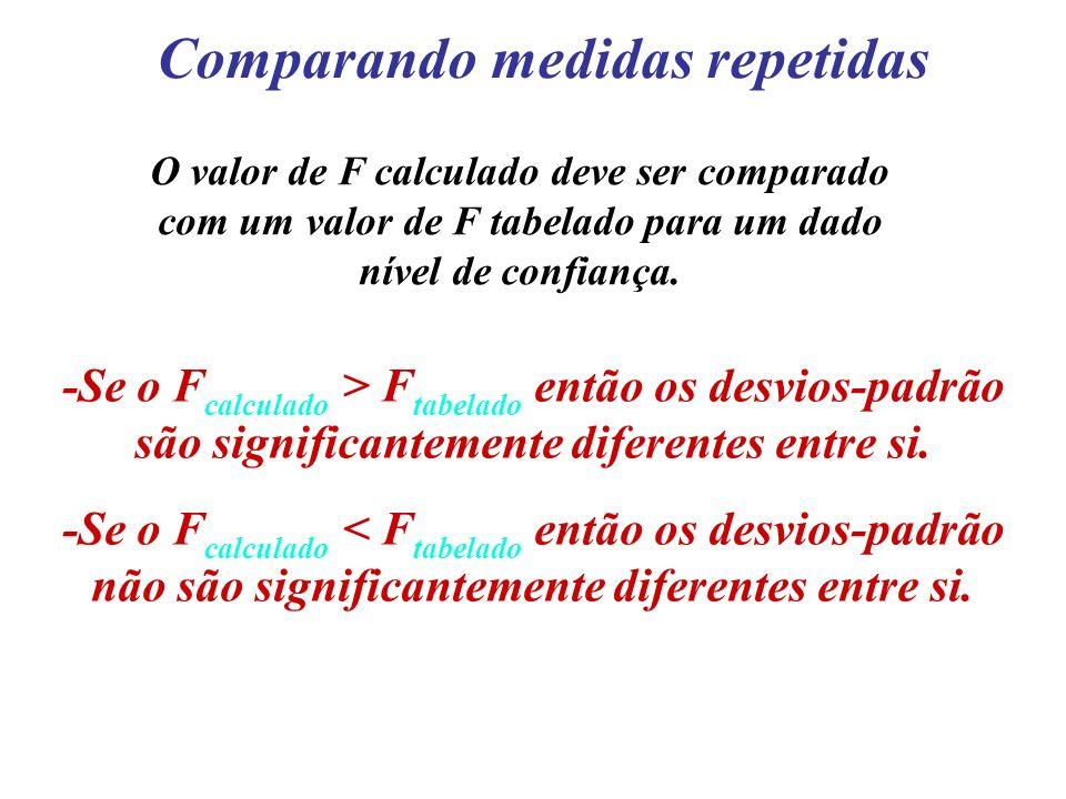 Comparando medidas repetidas O valor de F calculado deve ser comparado com um valor de F tabelado para um dado nível de confiança. -Se o F calculado >