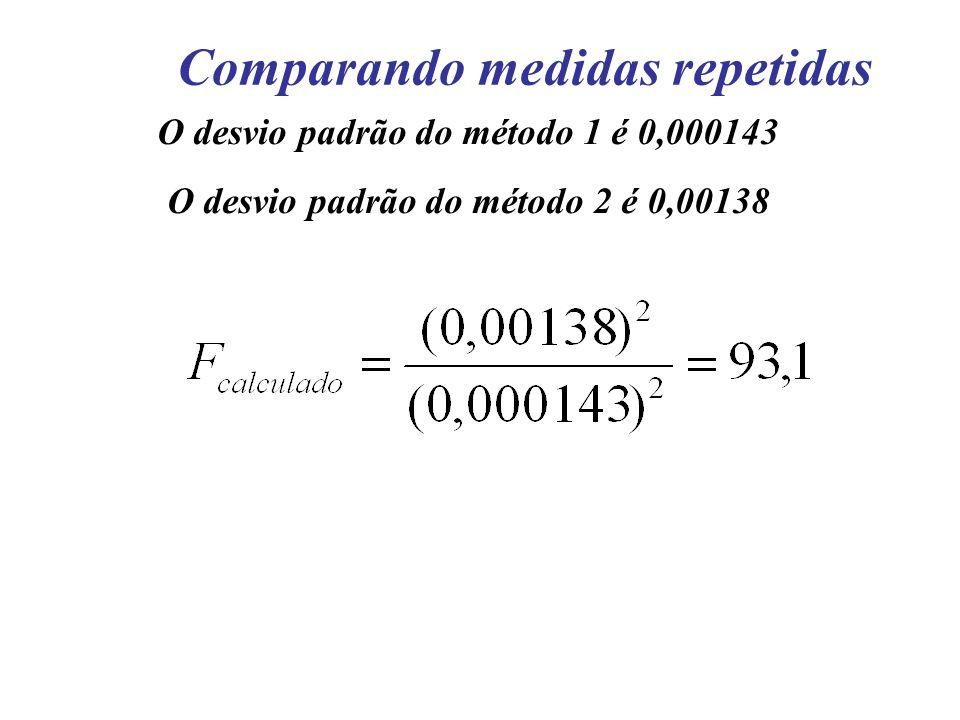 Comparando medidas repetidas O desvio padrão do método 1 é 0,000143 O desvio padrão do método 2 é 0,00138