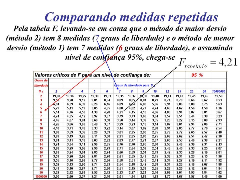 Comparando medidas repetidas Pela tabela F, levando-se em conta que o método de maior desvio (método 2) tem 8 medidas (7 graus de liberdade) e o métod