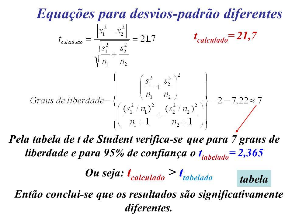 Equações para desvios-padrão diferentes Pela tabela de t de Student verifica-se que para 7 graus de liberdade e para 95% de confiança o t tabelado = 2