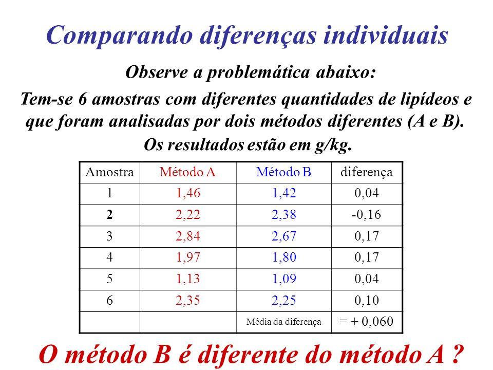 Comparando diferenças individuais Observe a problemática abaixo: Tem-se 6 amostras com diferentes quantidades de lipídeos e que foram analisadas por d